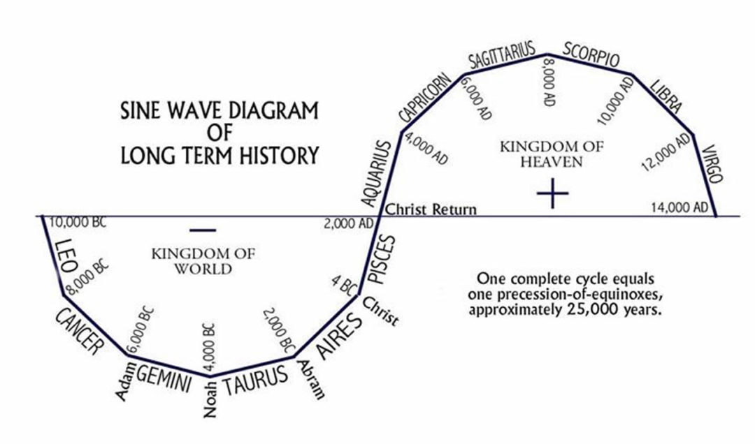 sign wave of precessional rotation astrological ages